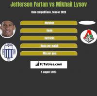 Jefferson Farfan vs Mikhail Lysov h2h player stats