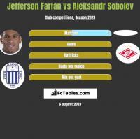 Jefferson Farfan vs Aleksandr Sobolev h2h player stats