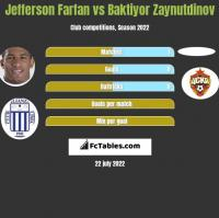 Jefferson Farfan vs Baktiyor Zaynutdinov h2h player stats
