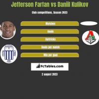 Jefferson Farfan vs Daniil Kulikov h2h player stats