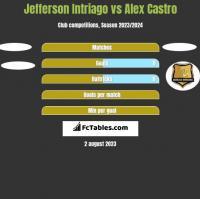 Jefferson Intriago vs Alex Castro h2h player stats