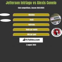 Jefferson Intriago vs Alexis Conelo h2h player stats