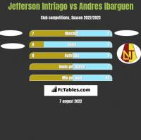 Jefferson Intriago vs Andres Ibarguen h2h player stats