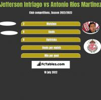 Jefferson Intriago vs Antonio Rios Martinez h2h player stats