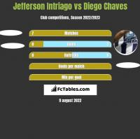 Jefferson Intriago vs Diego Chaves h2h player stats