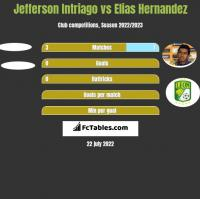 Jefferson Intriago vs Elias Hernandez h2h player stats