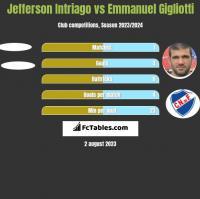 Jefferson Intriago vs Emmanuel Gigliotti h2h player stats