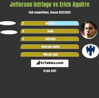 Jefferson Intriago vs Erick Aguirre h2h player stats