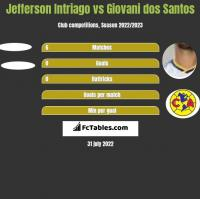 Jefferson Intriago vs Giovani dos Santos h2h player stats