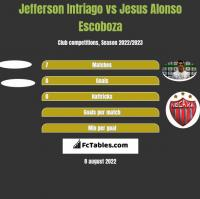 Jefferson Intriago vs Jesus Alonso Escoboza h2h player stats