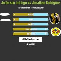 Jefferson Intriago vs Jonathan Rodriguez h2h player stats