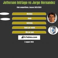 Jefferson Intriago vs Jorge Hernandez h2h player stats