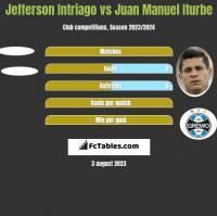 Jefferson Intriago vs Juan Manuel Iturbe h2h player stats