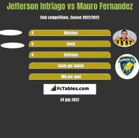 Jefferson Intriago vs Mauro Fernandez h2h player stats