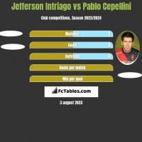 Jefferson Intriago vs Pablo Cepellini h2h player stats