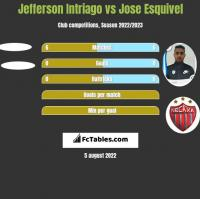 Jefferson Intriago vs Jose Esquivel h2h player stats