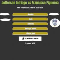 Jefferson Intriago vs Francisco Figueroa h2h player stats