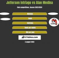 Jefferson Intriago vs Alan Medina h2h player stats
