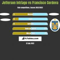 Jefferson Intriago vs Francisco Cordova h2h player stats