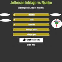 Jefferson Intriago vs Elsinho h2h player stats