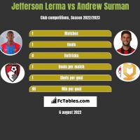 Jefferson Lerma vs Andrew Surman h2h player stats
