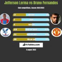 Jefferson Lerma vs Bruno Fernandes h2h player stats
