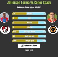Jefferson Lerma vs Conor Coady h2h player stats