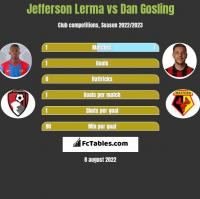 Jefferson Lerma vs Dan Gosling h2h player stats