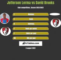 Jefferson Lerma vs David Brooks h2h player stats