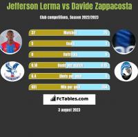 Jefferson Lerma vs Davide Zappacosta h2h player stats