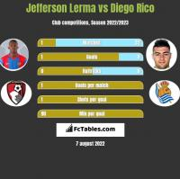 Jefferson Lerma vs Diego Rico h2h player stats