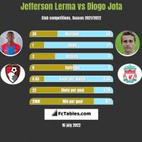 Jefferson Lerma vs Diogo Jota h2h player stats