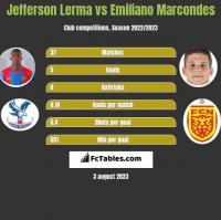 Jefferson Lerma vs Emiliano Marcondes h2h player stats