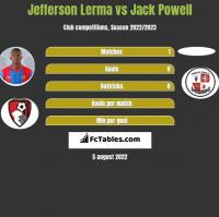 Jefferson Lerma vs Jack Powell h2h player stats