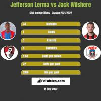 Jefferson Lerma vs Jack Wilshere h2h player stats