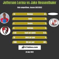 Jefferson Lerma vs Jake Hessenthaler h2h player stats