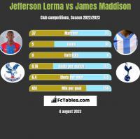 Jefferson Lerma vs James Maddison h2h player stats