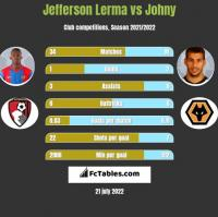 Jefferson Lerma vs Johny h2h player stats