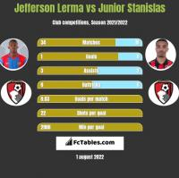 Jefferson Lerma vs Junior Stanislas h2h player stats