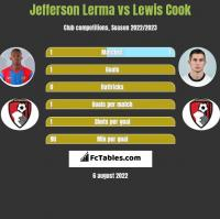 Jefferson Lerma vs Lewis Cook h2h player stats