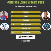 Jefferson Lerma vs Marc Pugh h2h player stats