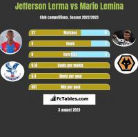 Jefferson Lerma vs Mario Lemina h2h player stats