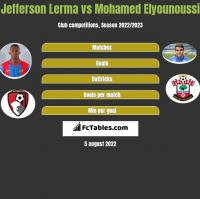 Jefferson Lerma vs Mohamed Elyounoussi h2h player stats