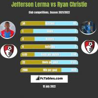 Jefferson Lerma vs Ryan Christie h2h player stats