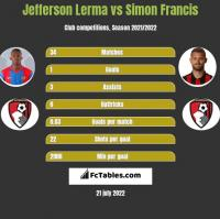 Jefferson Lerma vs Simon Francis h2h player stats