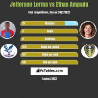 Jefferson Lerma vs Ethan Ampadu h2h player stats