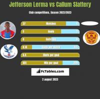 Jefferson Lerma vs Callum Slattery h2h player stats