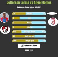 Jefferson Lerma vs Angel Gomes h2h player stats