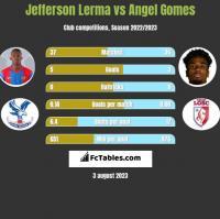 Jefferson Lerma vs Angel Gomes h2h player stats