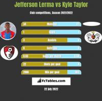 Jefferson Lerma vs Kyle Taylor h2h player stats